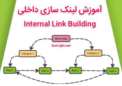 آموزش لینک سازی داخلی