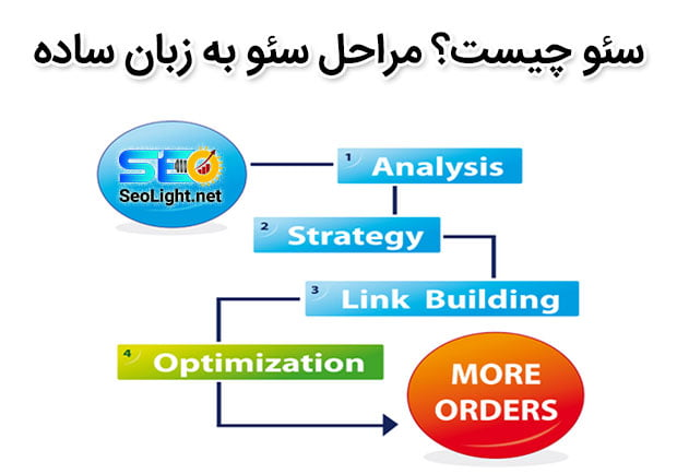سئو چیست؟ مراحل سئو